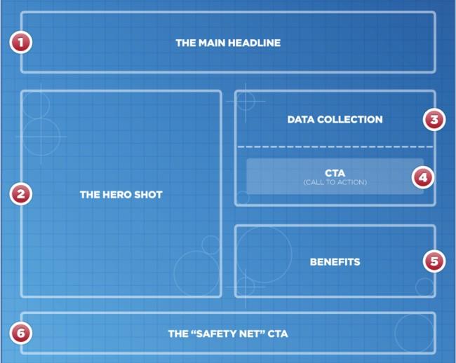 landing-page-para-afiliados-componentes