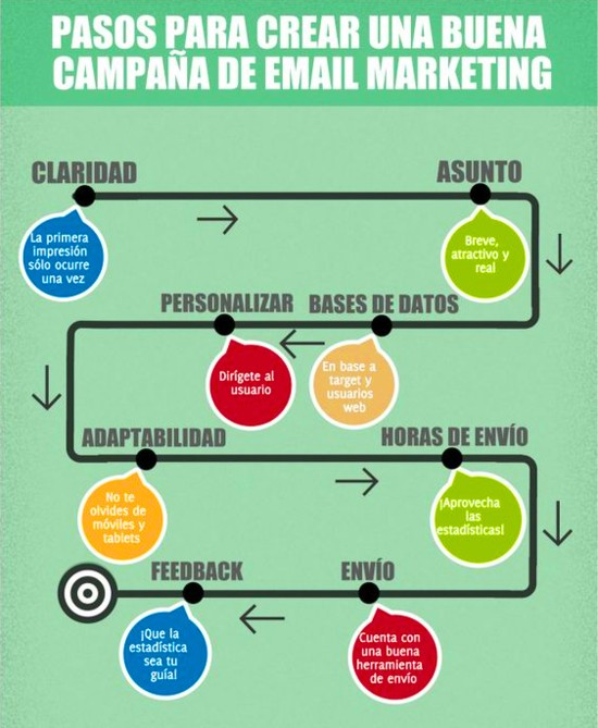 crear una campaña de email marketing